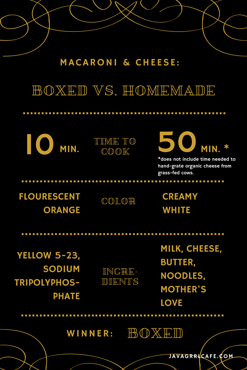 infographic-macncheese