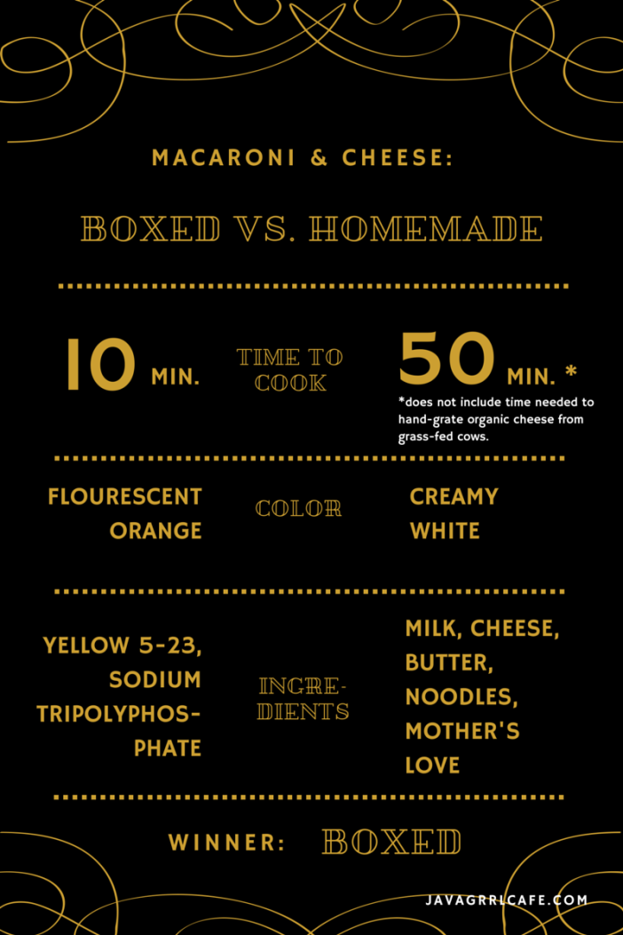 infographic-macncheese